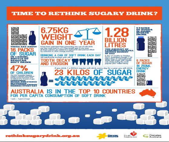 Aussie drink more soft drink
