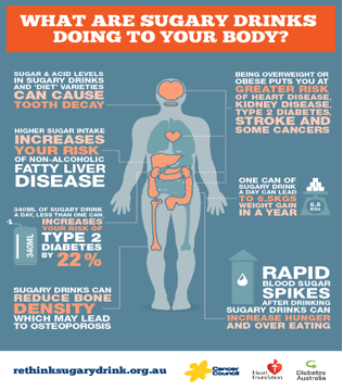 how do high sugar drinks affect my body